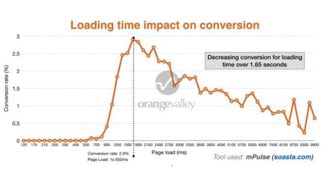 График зависимость скорости загрузки сайта и времени просмотра