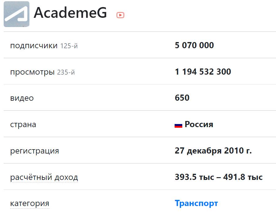 Скриншот с текстом и цифрами сколько зарабатывает академик на ютубе