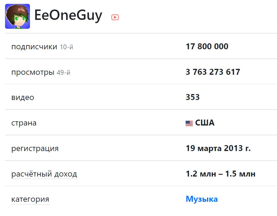 Скриншот с текстом и цифрами сколько зарабатывает ивангай на ютубе