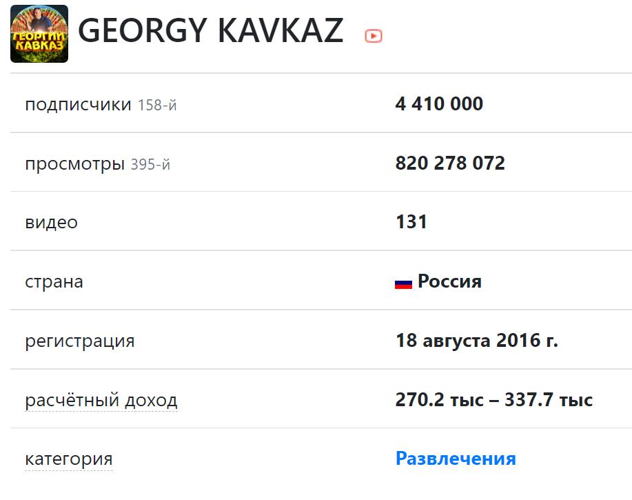 Скриншот с текстом и цифрами сколько зарабатывает георгий кавказ на ютубе