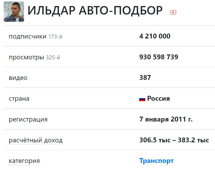 Скриншот с текстом и цифрами сколько зарабатывает ильдар автоподбор на ютубе