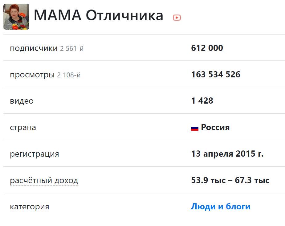 Скриншот с текстом и цифрами заработка от монетизация youtube канала мама отличника