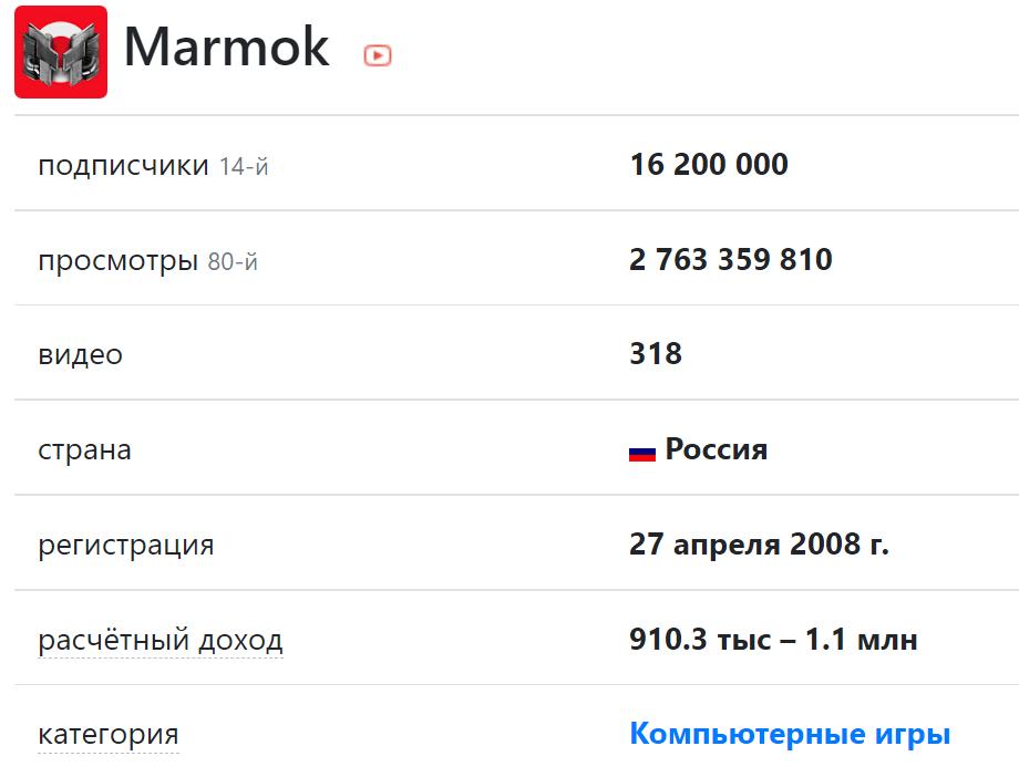 Скриншот с текстом и цифрами сколько зарабатывает мармок на ютубе